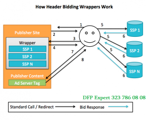 header bidding wrapper
